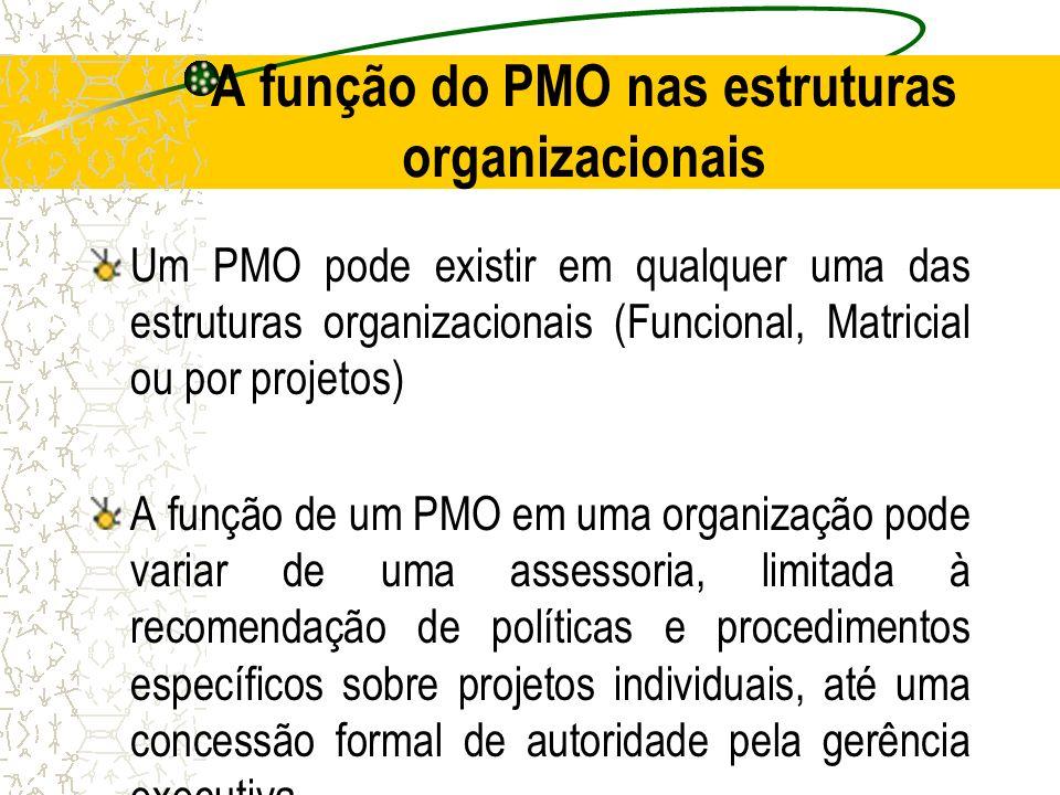 A função do PMO nas estruturas organizacionais
