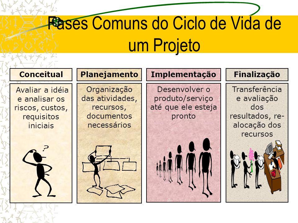 Fases Comuns do Ciclo de Vida de um Projeto