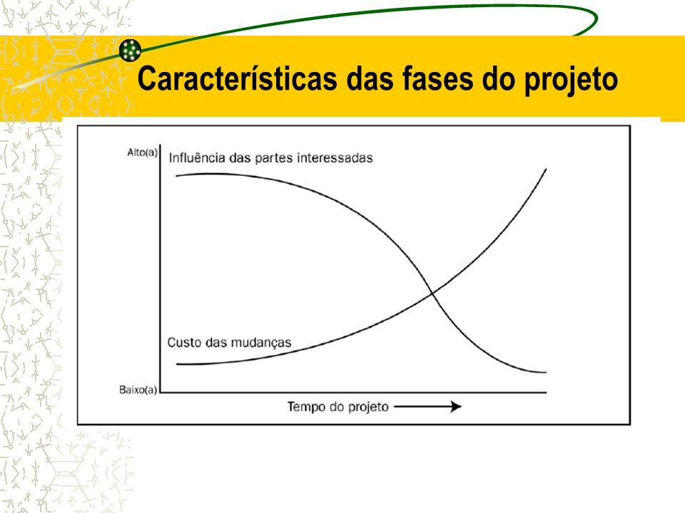 Características das fases do projeto