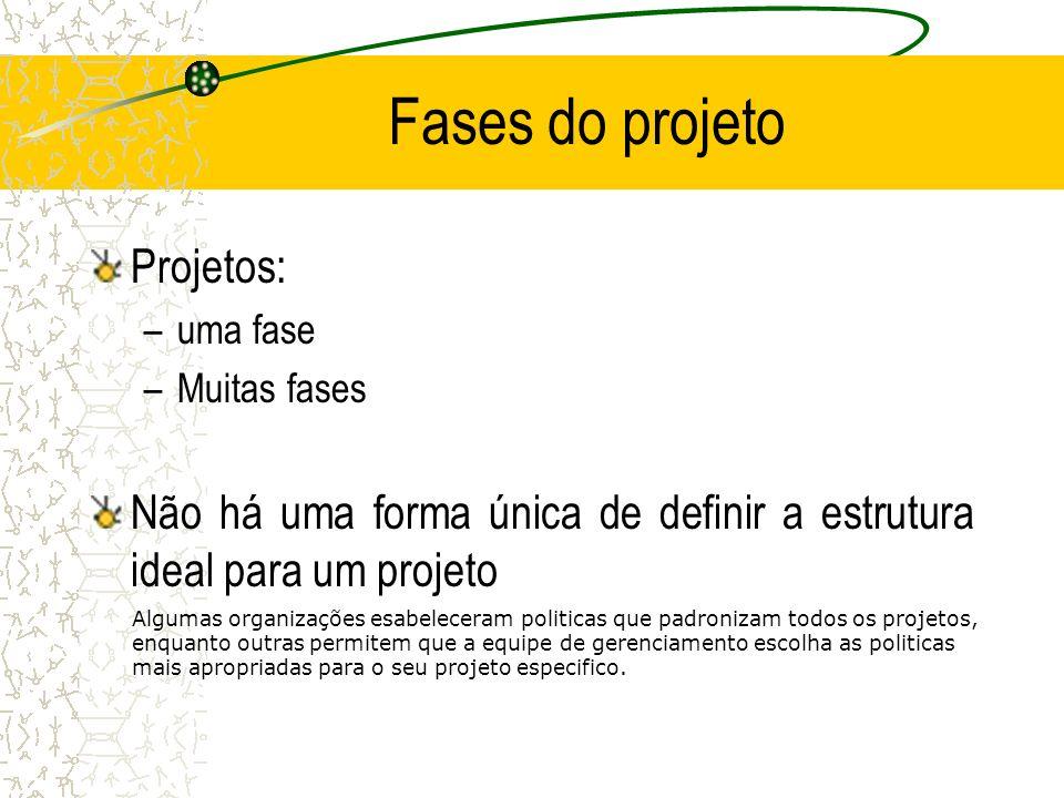 Fases do projeto Projetos: