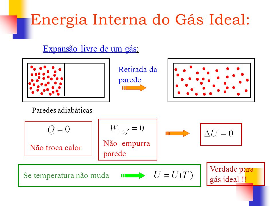 Energia Interna do Gás Ideal:
