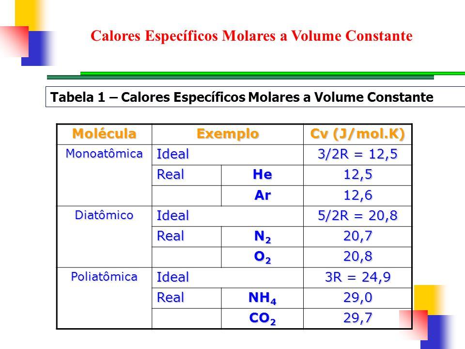 Calores Específicos Molares a Volume Constante