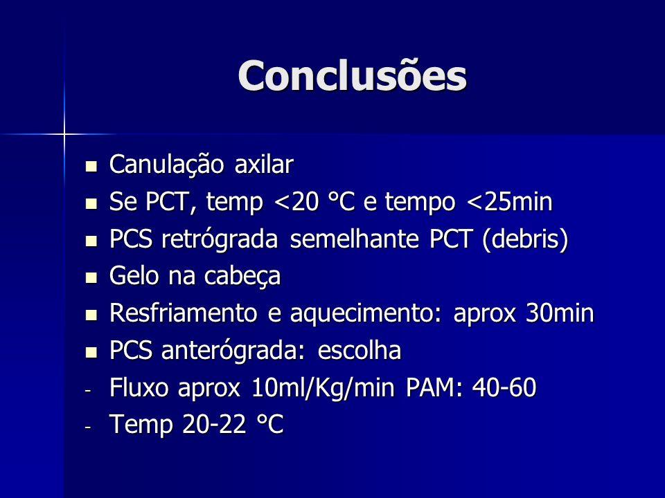 Conclusões Canulação axilar Se PCT, temp <20 °C e tempo <25min