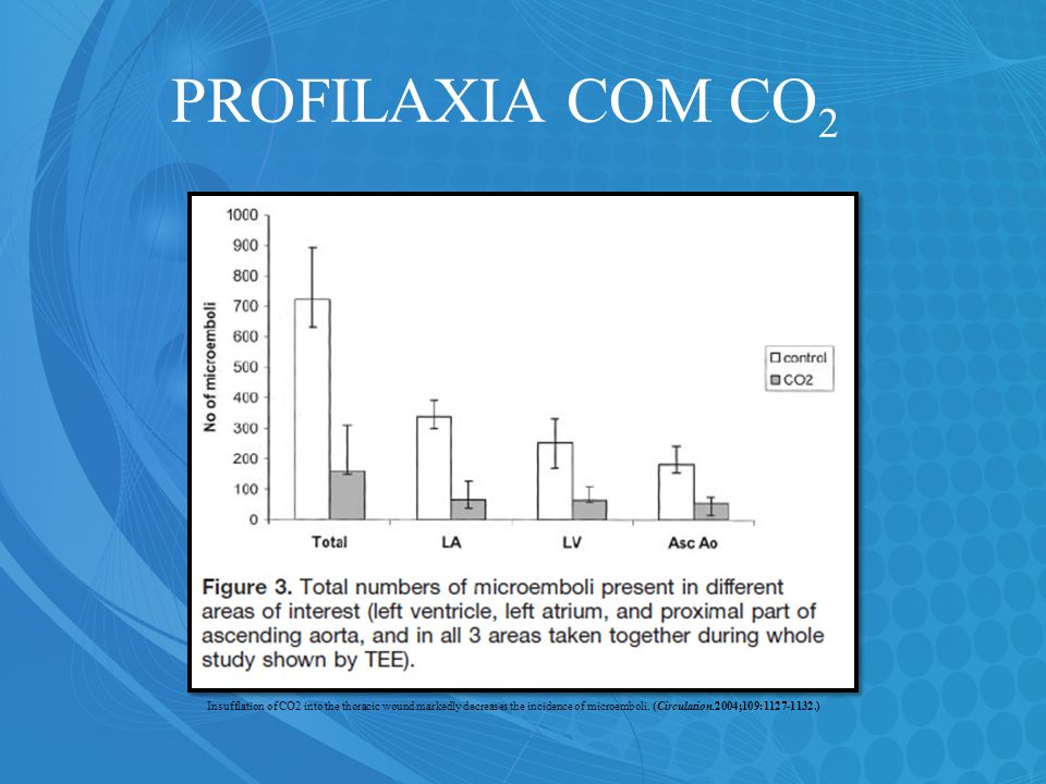 PROFILAXIA COM CO2Insufflation of CO2 into the thoracic wound markedly decreases the incidence of microemboli. (Circulation.2004;109:1127-1132.)
