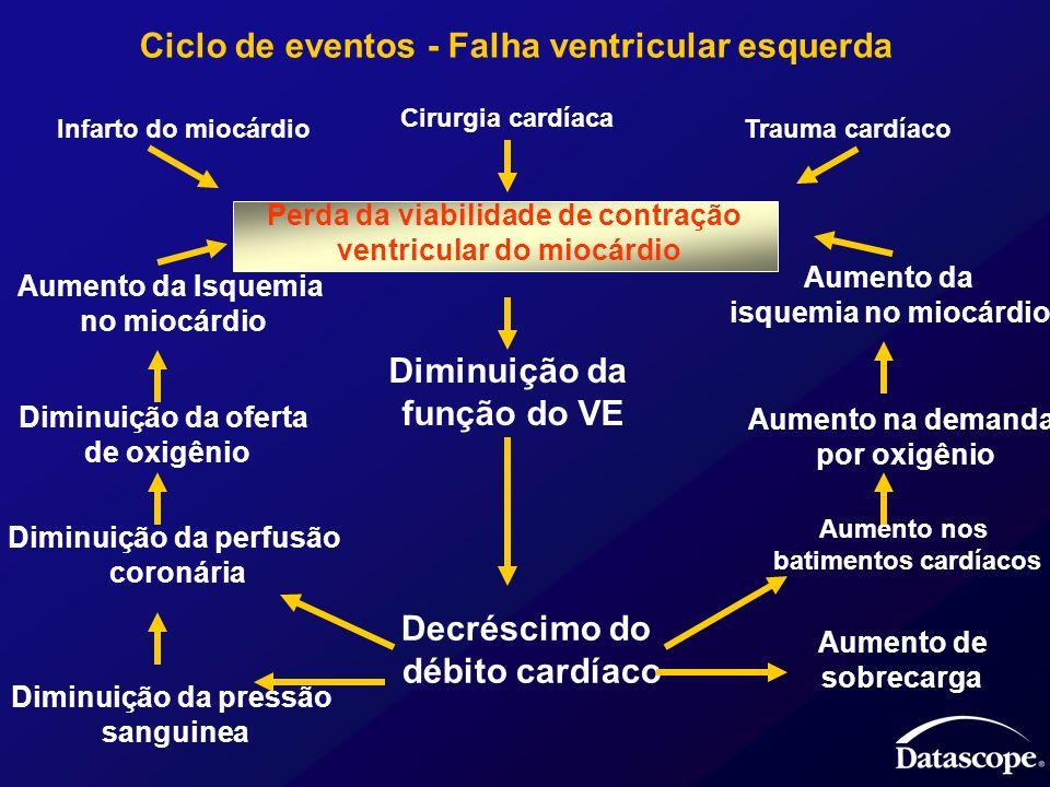 Ciclo de eventos - Falha ventricular esquerda