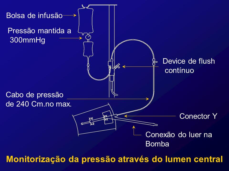 Monitorização da pressão através do lumen central