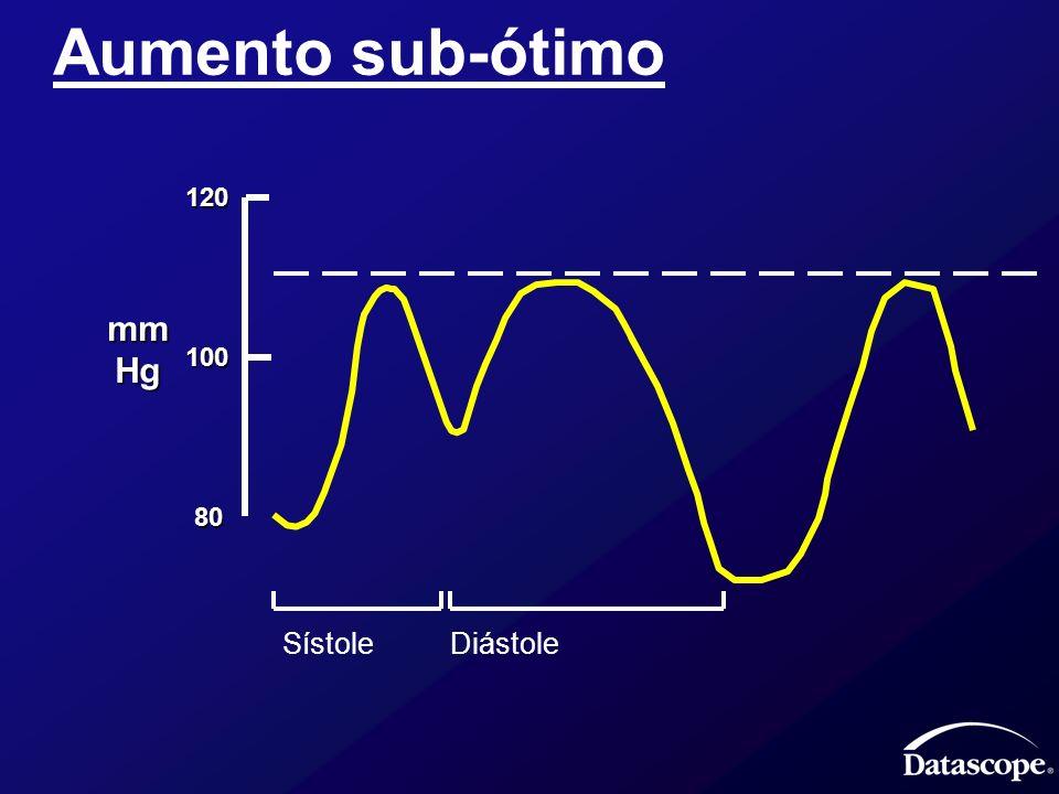 Aumento sub-ótimo 120 mm Hg 100 80 Sístole Diástole