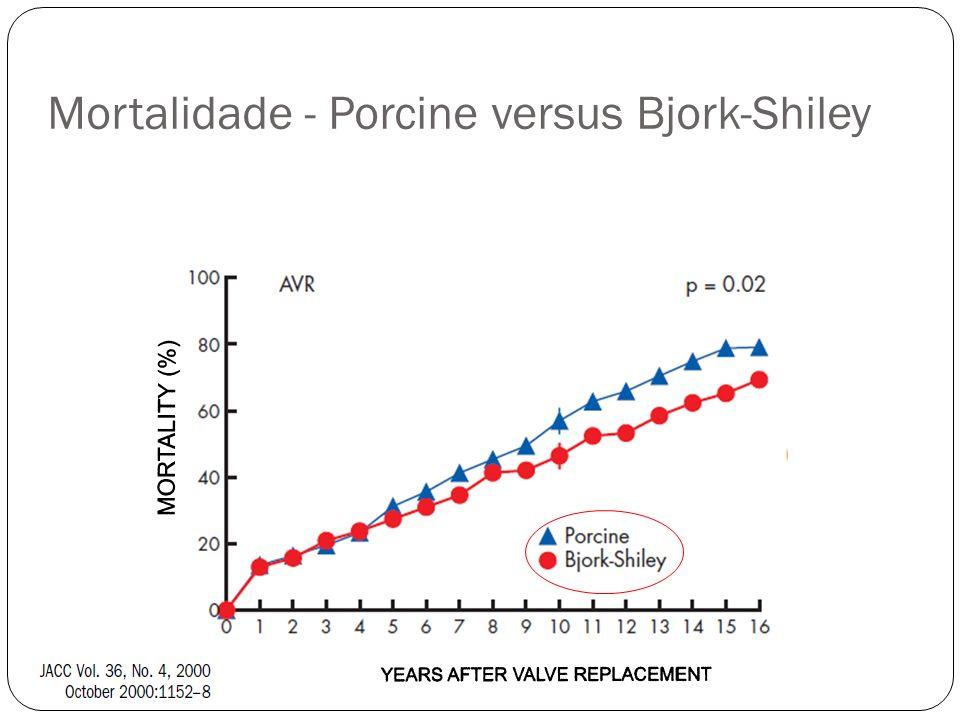 Mortalidade - Porcine versus Bjork-Shiley