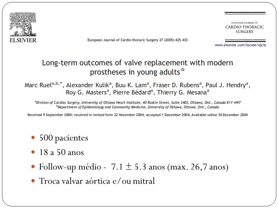 500 pacientes18 a 50 anos.Follow-up médio - 7.1 ± 5.3 anos (max.