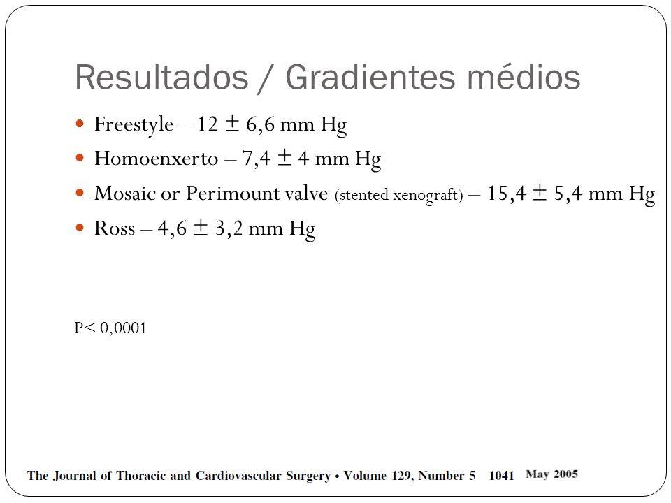 Resultados / Gradientes médios