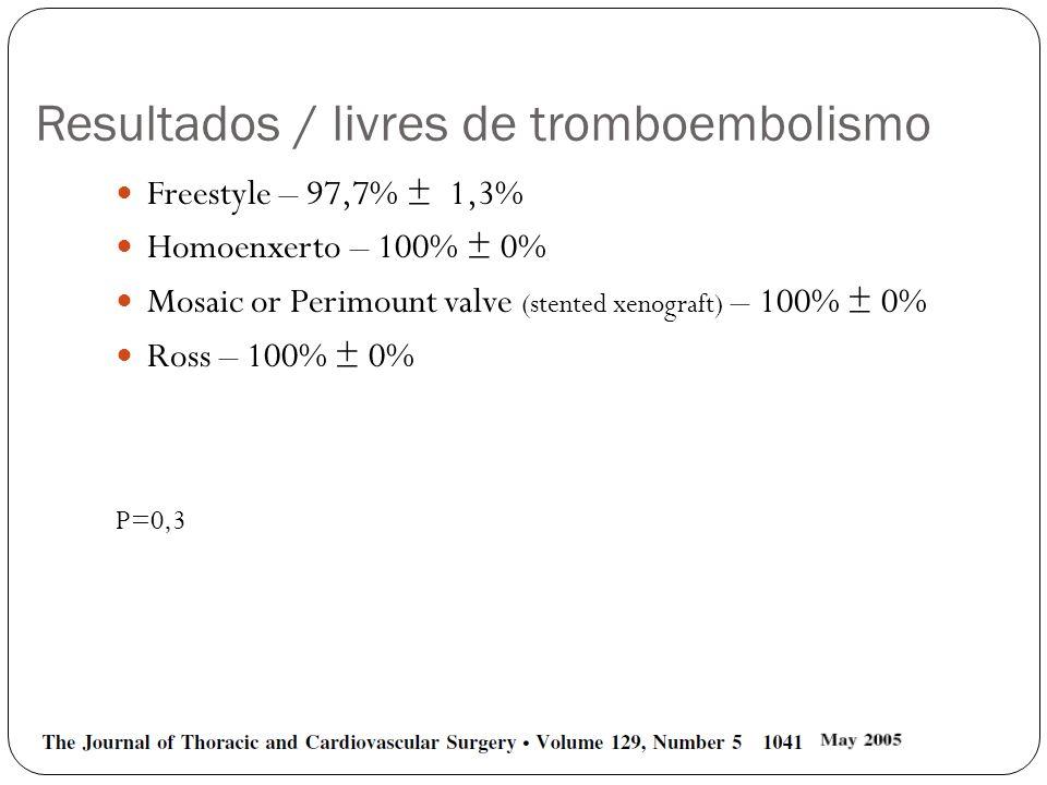 Resultados / livres de tromboembolismo