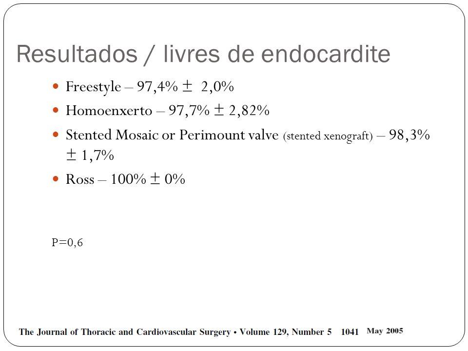 Resultados / livres de endocardite