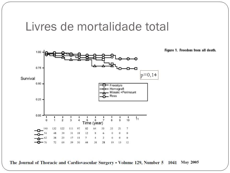 Livres de mortalidade total