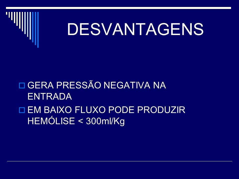 DESVANTAGENS GERA PRESSÃO NEGATIVA NA ENTRADA