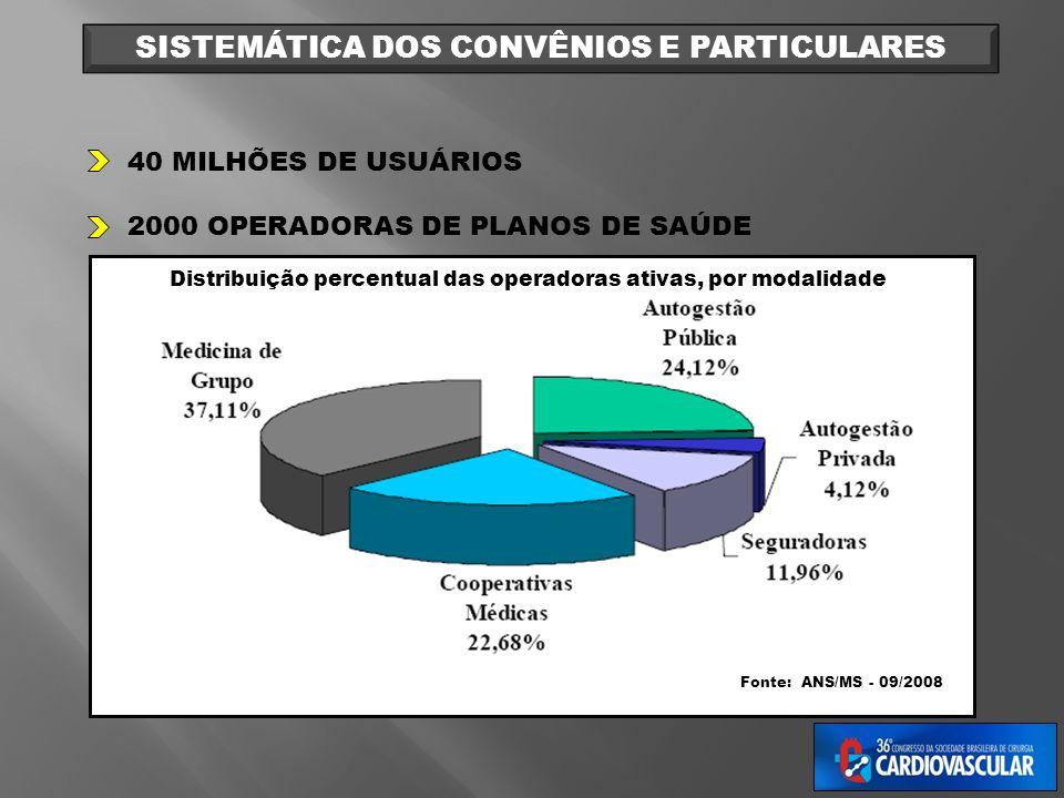 Distribuição percentual das operadoras ativas, por modalidade