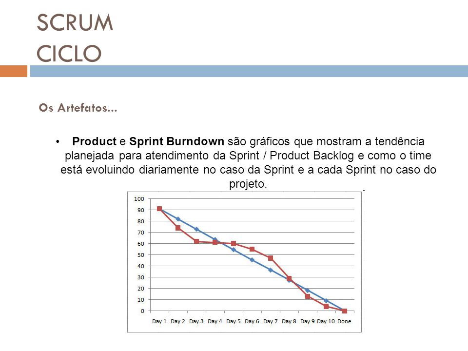 SCRUM CICLO Os Artefatos...