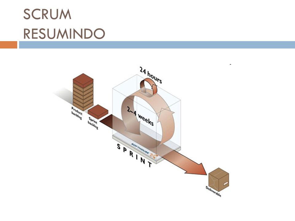 SCRUM RESUMINDO
