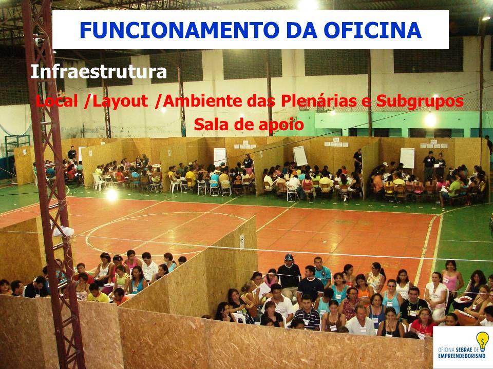 FUNCIONAMENTO DA OFICINA