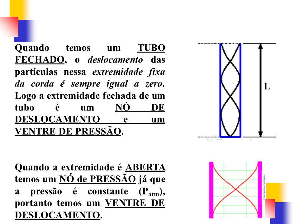 Quando temos um TUBO FECHADO, o deslocamento das partículas nessa extremidade fixa da corda é sempre igual a zero. Logo a extremidade fechada de um tubo é um NÓ DE DESLOCAMENTO e um VENTRE DE PRESSÃO.
