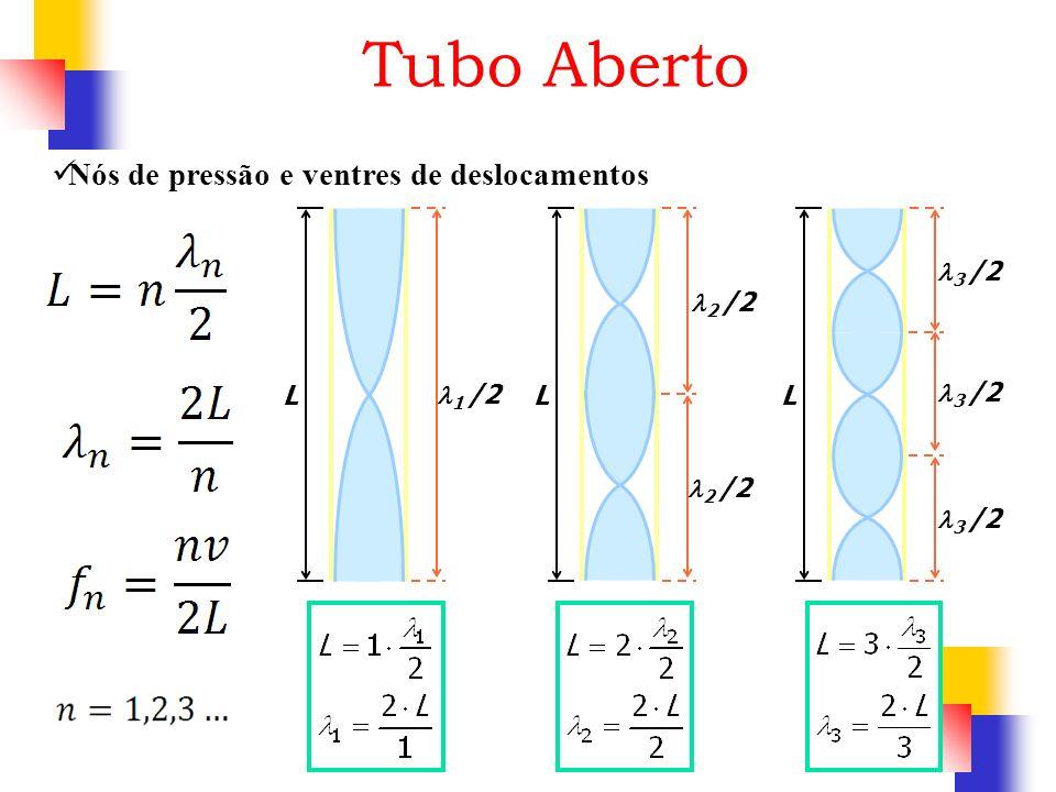 Tubo Aberto Nós de pressão e ventres de deslocamentos L 1 /2 L 2 /2