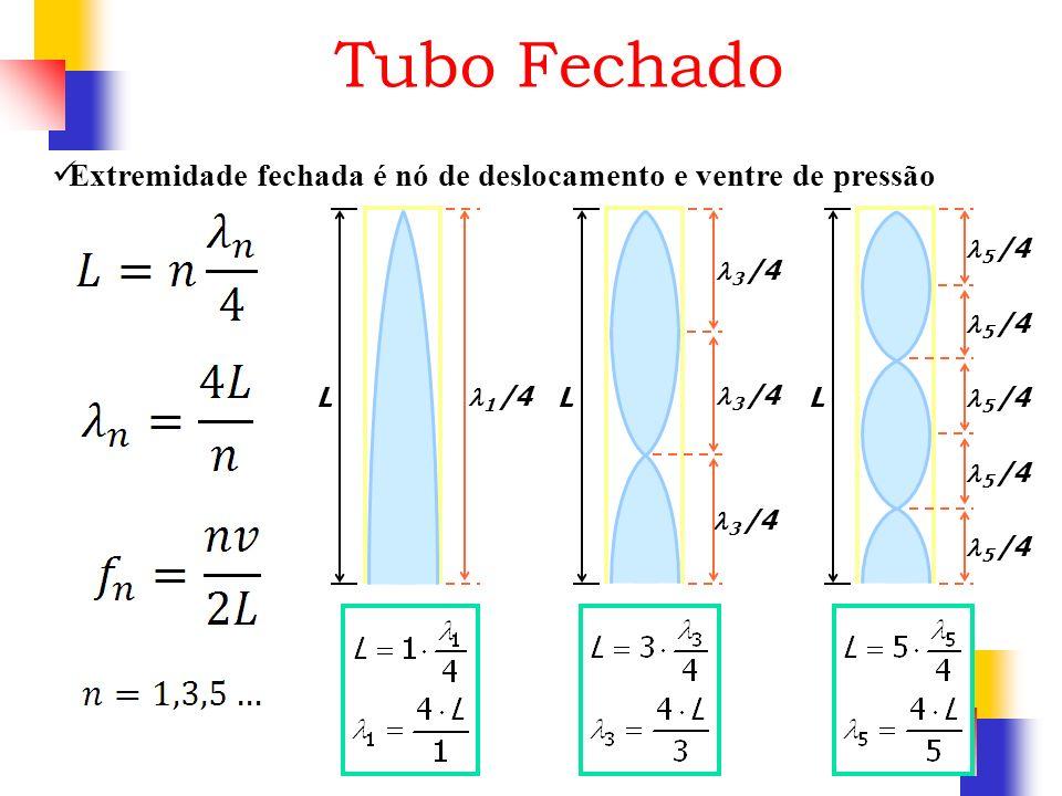 Tubo Fechado Extremidade fechada é nó de deslocamento e ventre de pressão L 1 /4 L 3 /4 L 5 /4