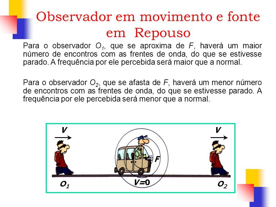Observador em movimento e fonte em Repouso
