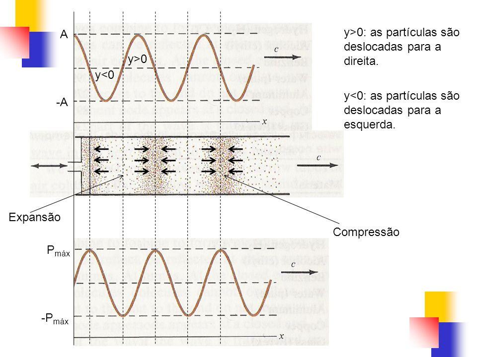 A -A. Pmáx. -Pmáx. y<0. y>0. y>0: as partículas são deslocadas para a direita. y<0: as partículas são deslocadas para a esquerda.