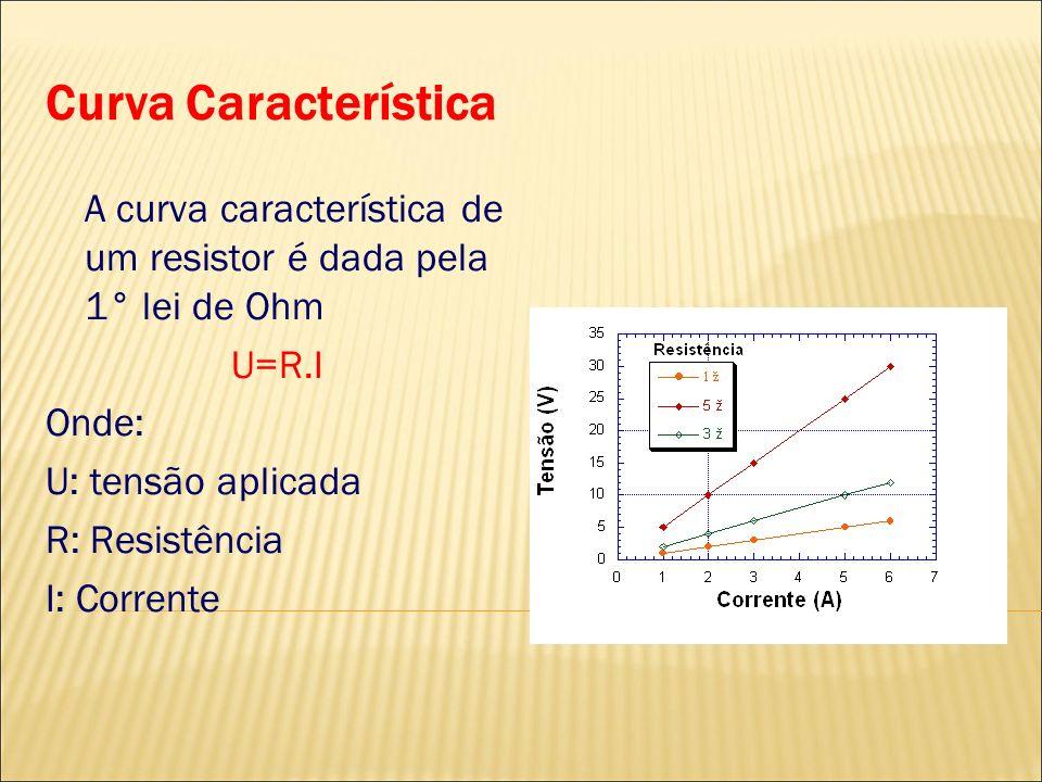 Curva Característica A curva característica de um resistor é dada pela 1° lei de Ohm. U=R.I. Onde: