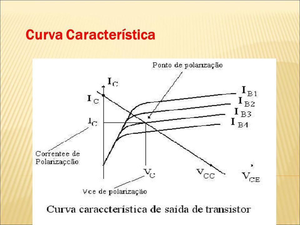 Curva Característica