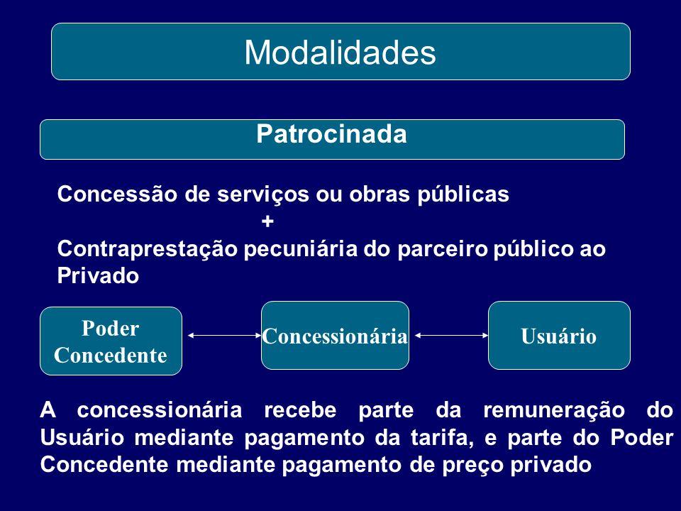 Modalidades Patrocinada Concessão de serviços ou obras públicas +