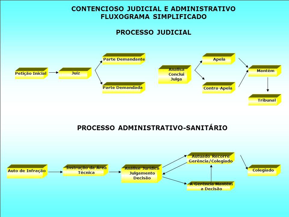 CONTENCIOSO JUDICIAL E ADMINISTRATIVO FLUXOGRAMA SIMPLIFICADO