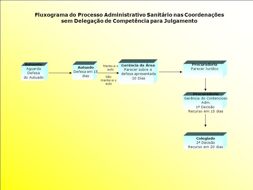 Fluxograma do Processo Administrativo Sanitário nas Coordenações