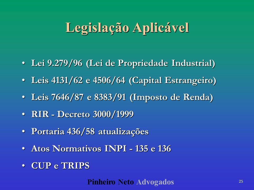 Legislação Aplicável Lei 9.279/96 (Lei de Propriedade Industrial)