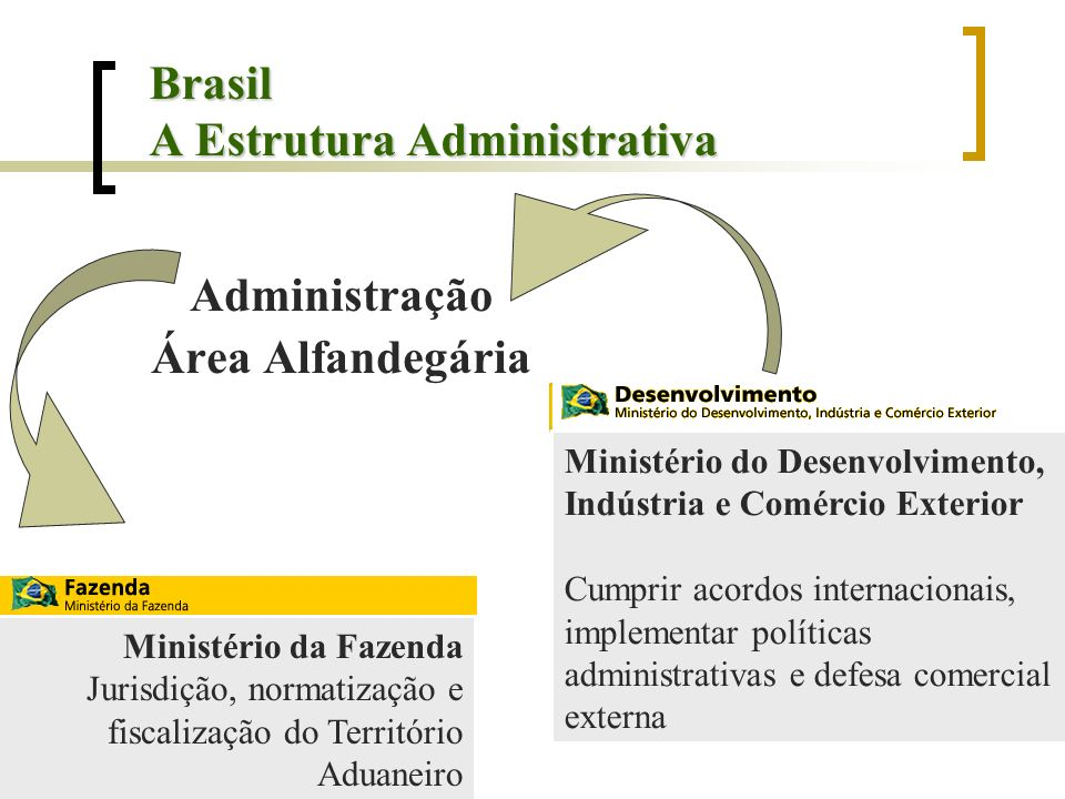 Brasil A Estrutura Administrativa