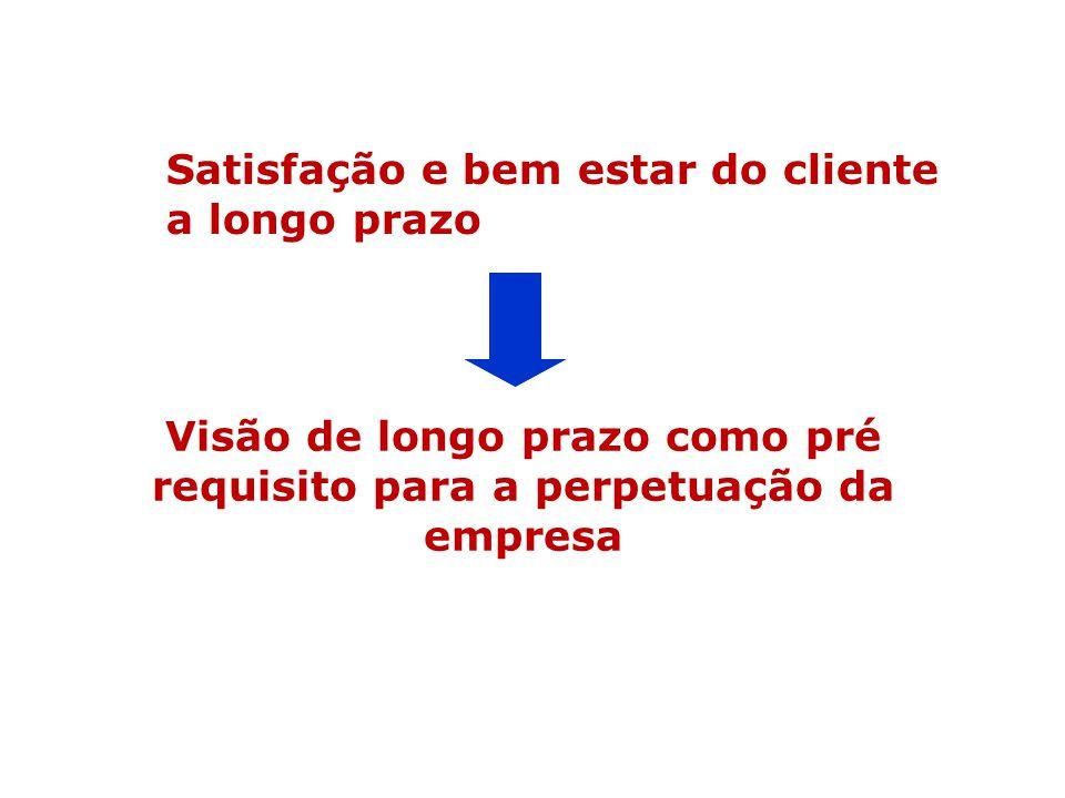 Visão de longo prazo como pré requisito para a perpetuação da empresa