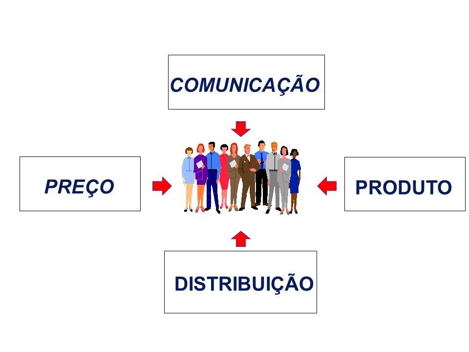 COMUNICAÇÃO. PREÇO PRODUTO DISTRIBUIÇÃO