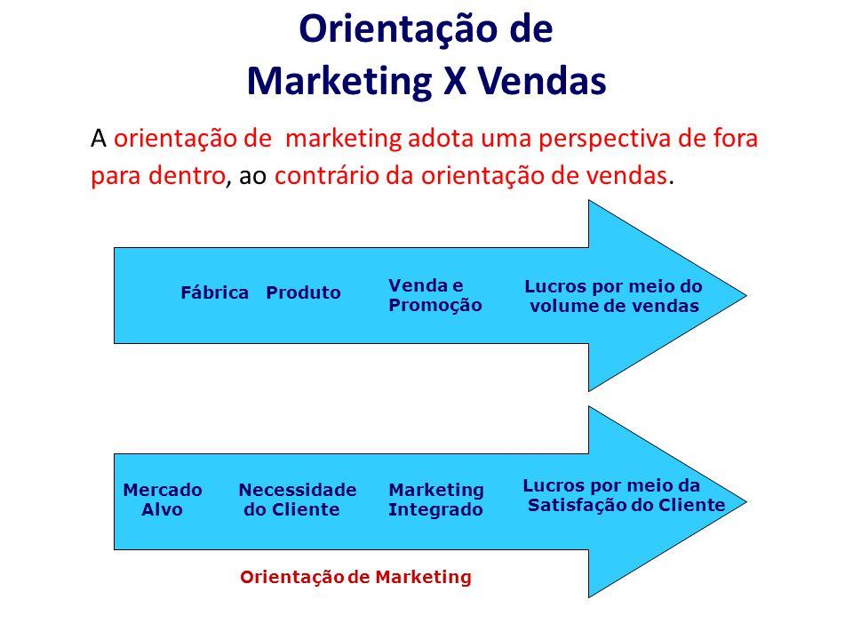 Orientação de Marketing X Vendas