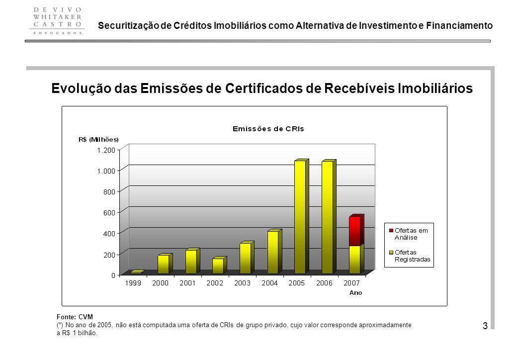 Evolução das Emissões de Certificados de Recebíveis Imobiliários