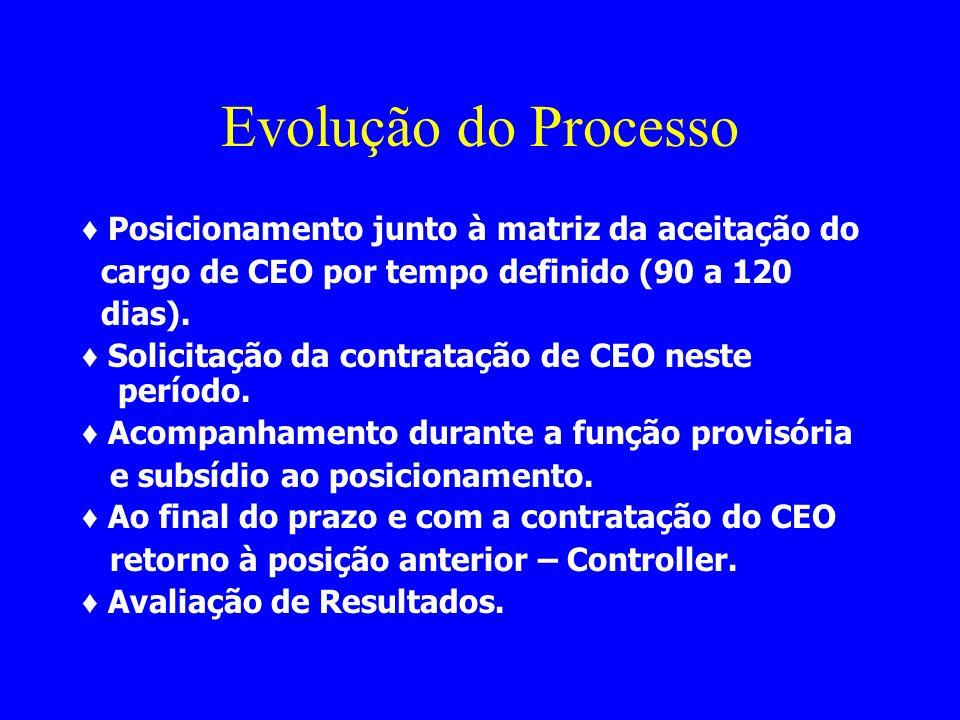 Evolução do Processo ♦ Posicionamento junto à matriz da aceitação do
