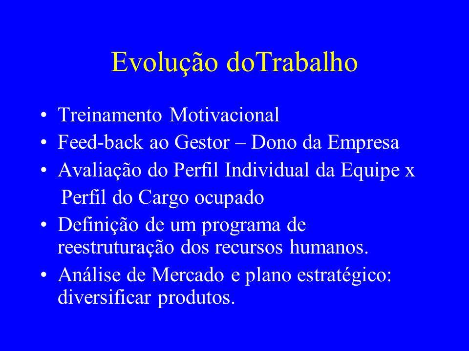Evolução doTrabalho Treinamento Motivacional