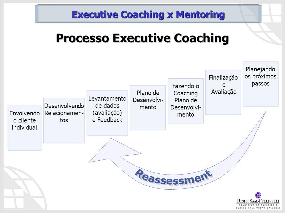 Processo Executive Coaching