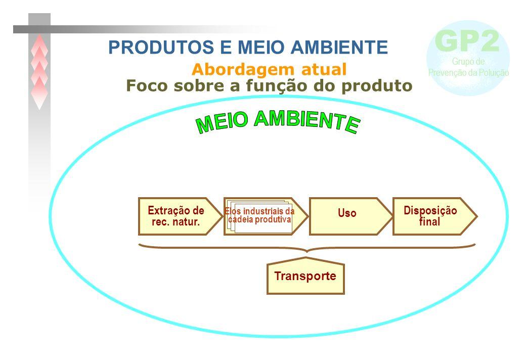 PRODUTOS E MEIO AMBIENTE Foco sobre a função do produto