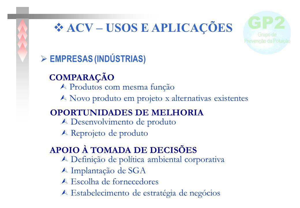 GP2 ACV – USOS E APLICAÇÕES  EMPRESAS (INDÚSTRIAS) COMPARAÇÃO