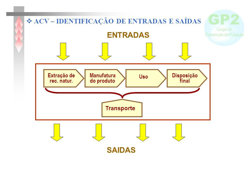ENTRADAS SAIDAS ACV – IDENTIFICAÇÃO DE ENTRADAS E SAÍDAS Extração de