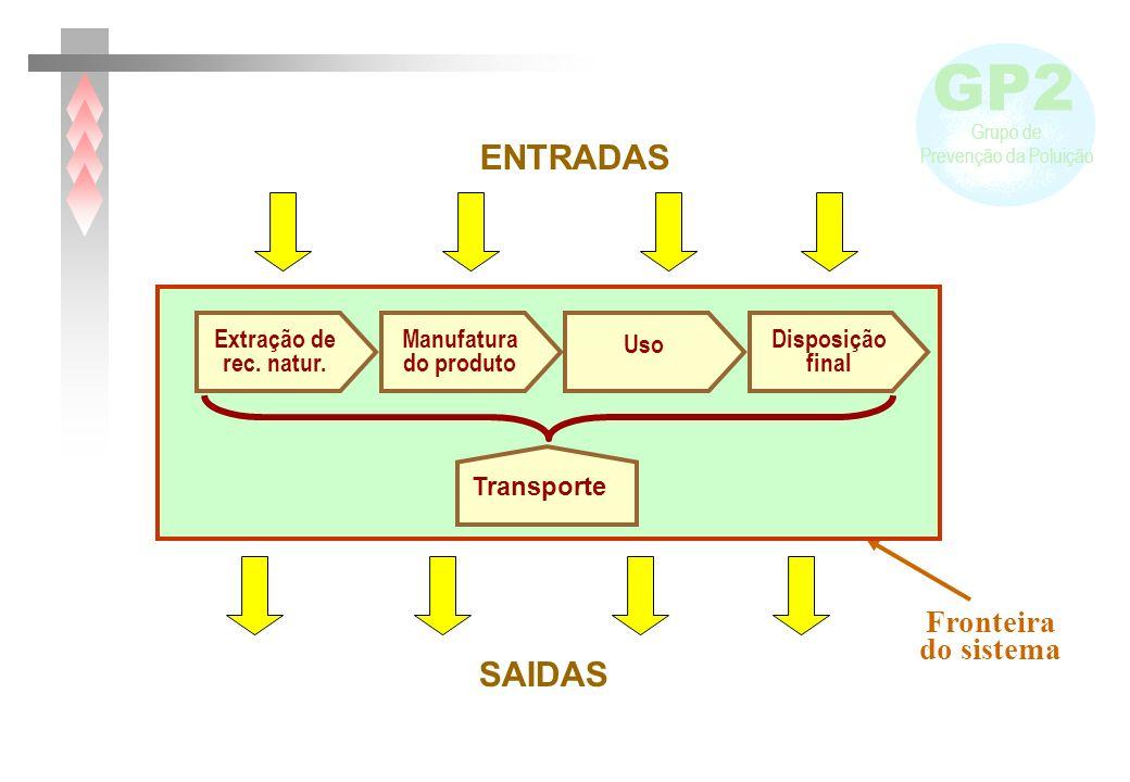 ENTRADAS SAIDAS Fronteira do sistema Extração de rec. natur.