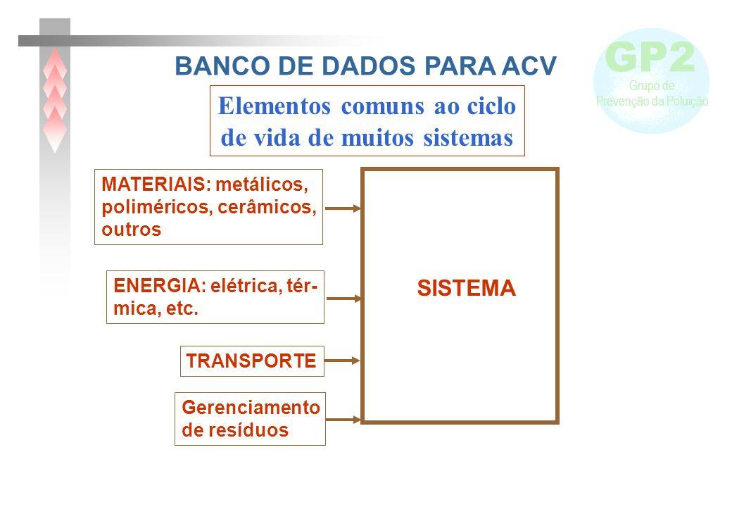 Elementos comuns ao ciclo de vida de muitos sistemas