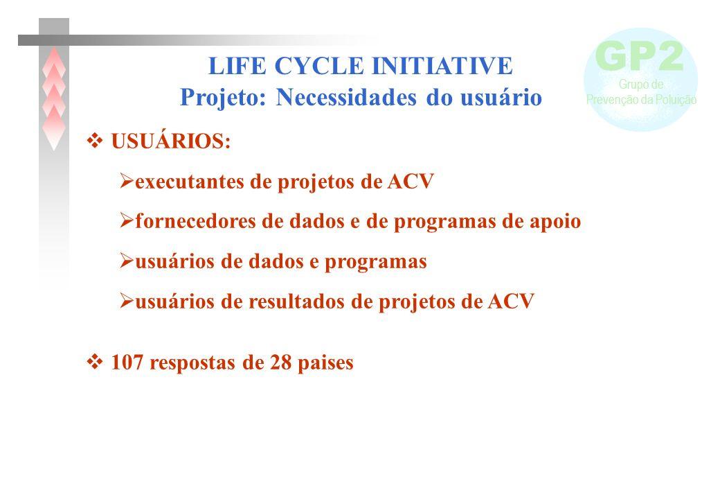 Projeto: Necessidades do usuário