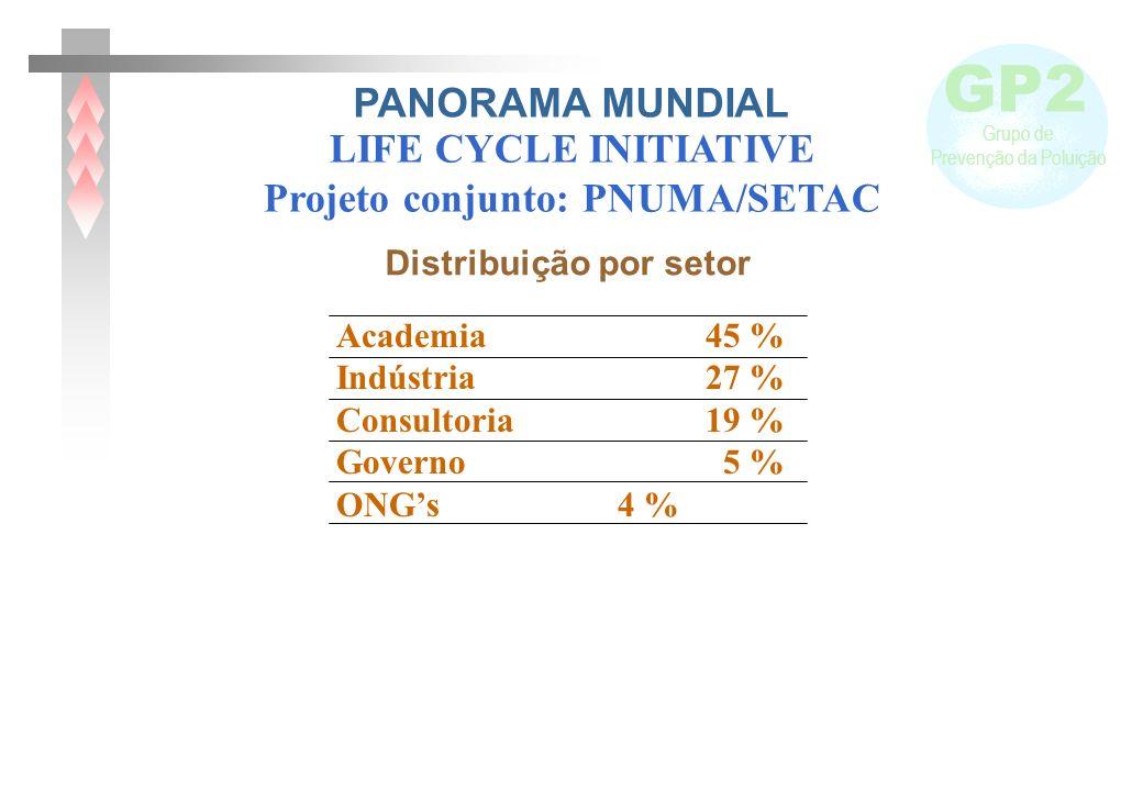 Projeto conjunto: PNUMA/SETAC Distribuição por setor