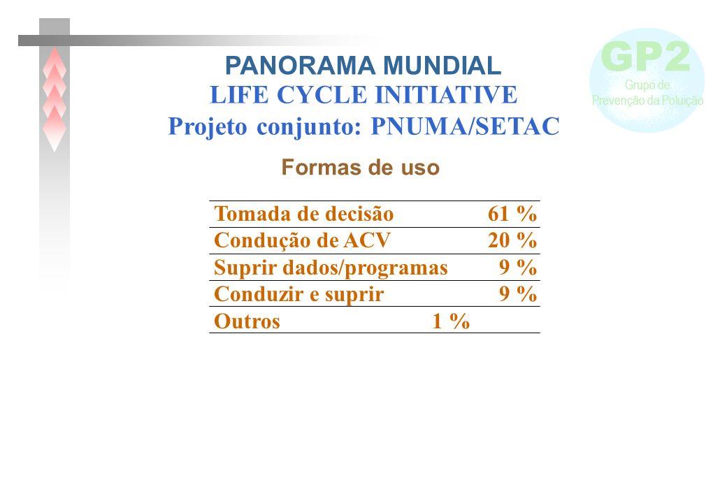 Projeto conjunto: PNUMA/SETAC
