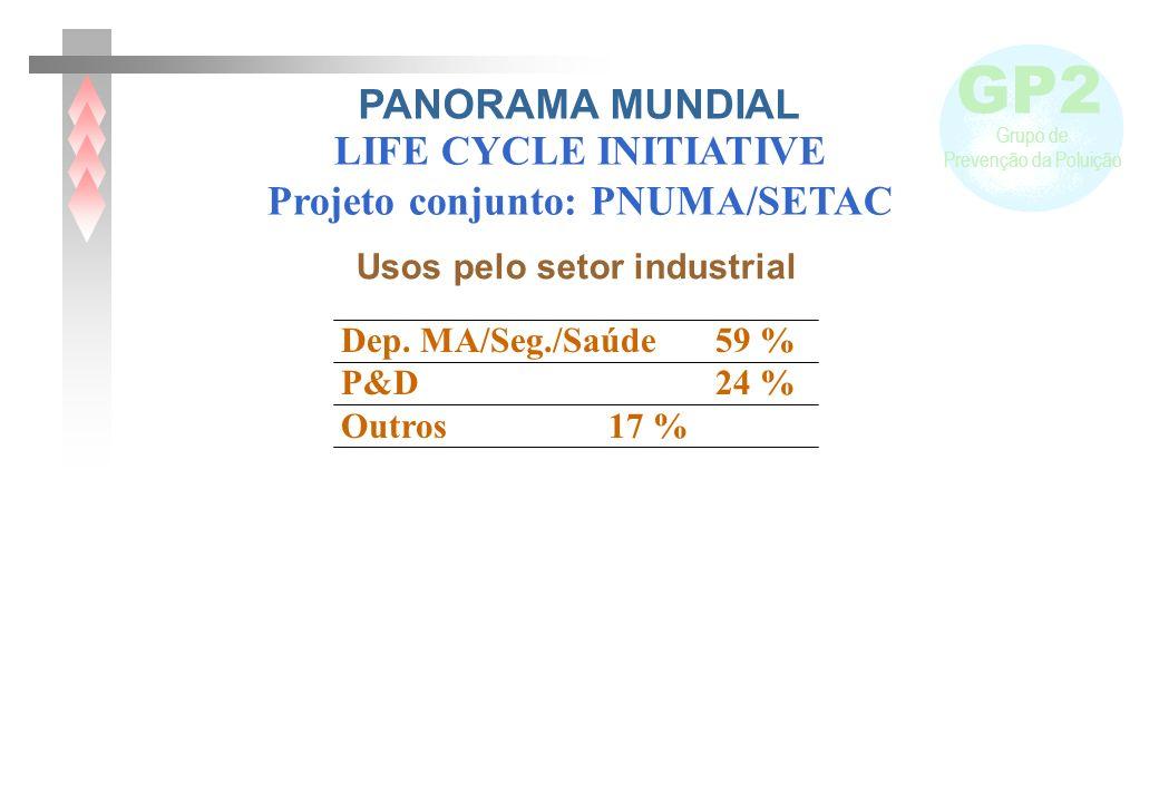 Projeto conjunto: PNUMA/SETAC Usos pelo setor industrial